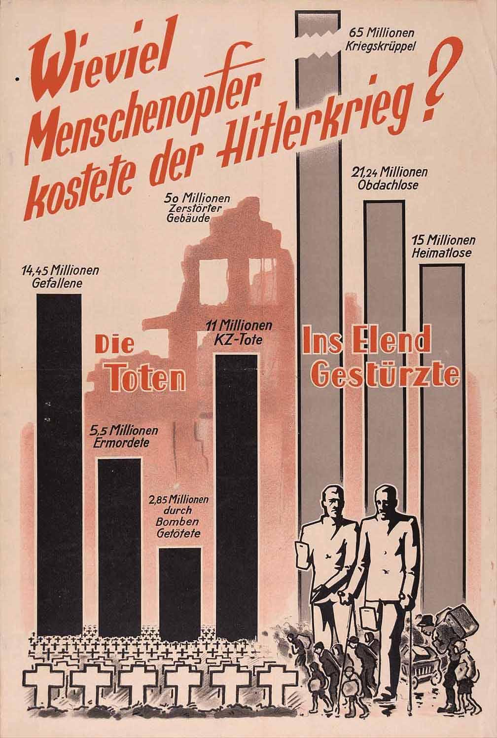 Millioner af ofre for den Anden Imperialistiske verdenskrig og fascistisk  terror